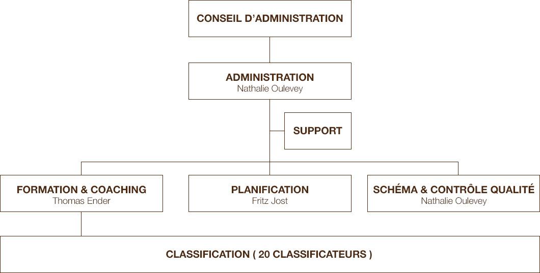 organisation-fr